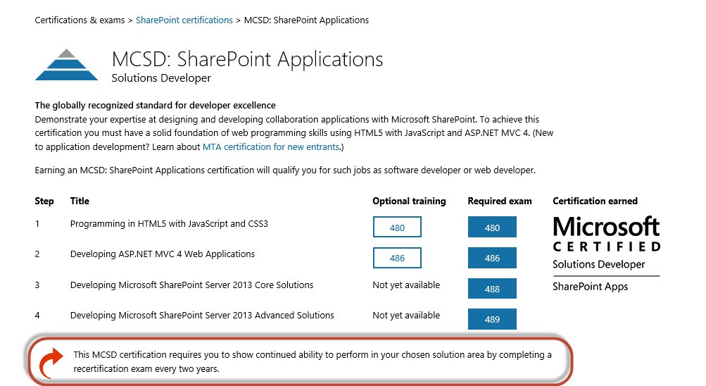 MCSD: SharePoint Certification Officially Announced – What Me Pa..Panic?