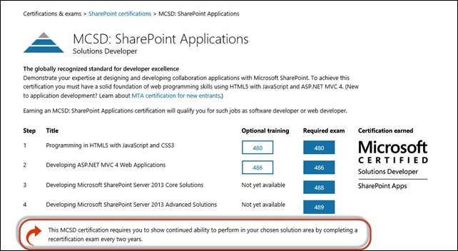 MCSD SharePoint Applications