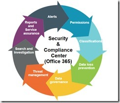 security and compliance center